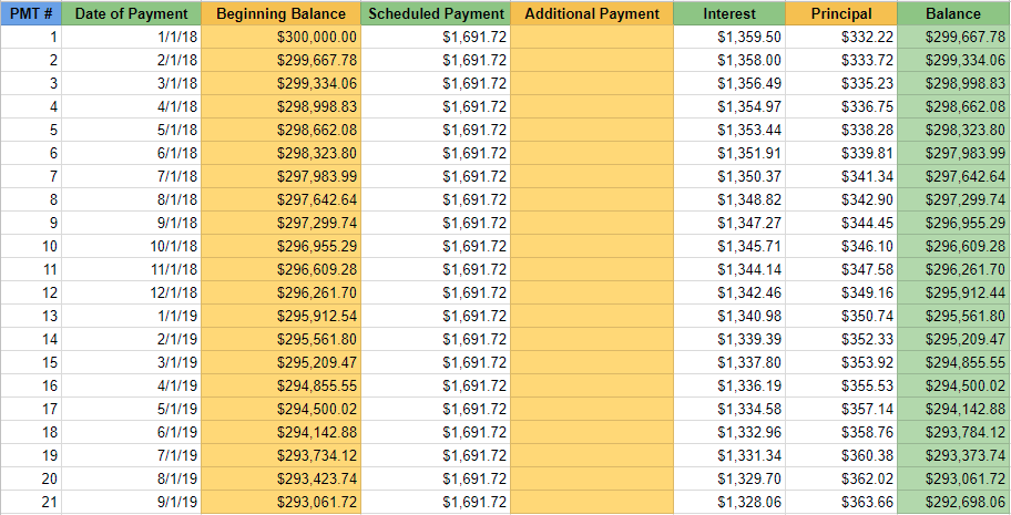 Amortization-Table-How-To-Buy-A-Home-Reazo