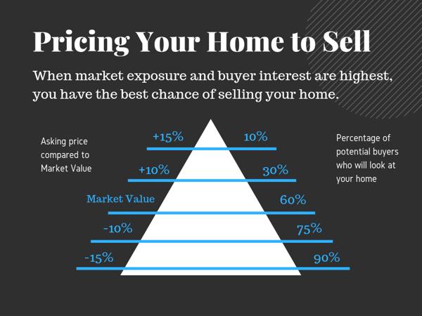 Reazo, Pricing Pyramid