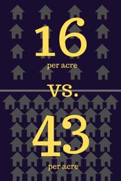 Reazo_ Housing Density, 16 vs 43