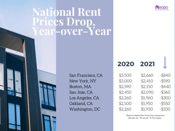 Reazo_ National Rent Prices, Jan. 2021