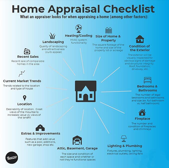 Reazo_HomeAppraisal_InfoGraphic_2020_01_23