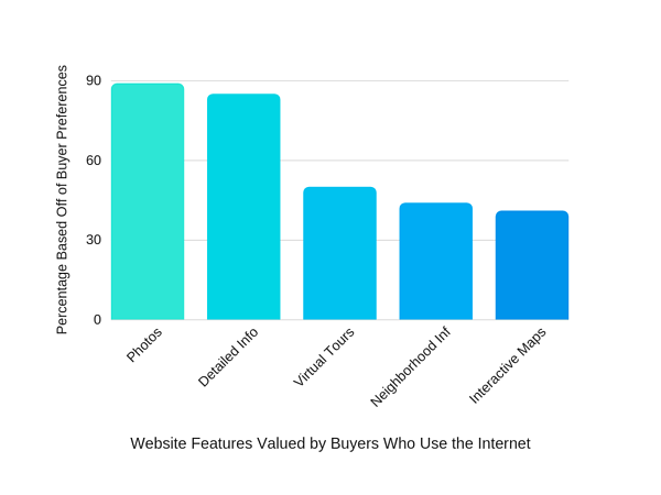 Reazo_ValueOfWebsiteFeatures_PerBuyers