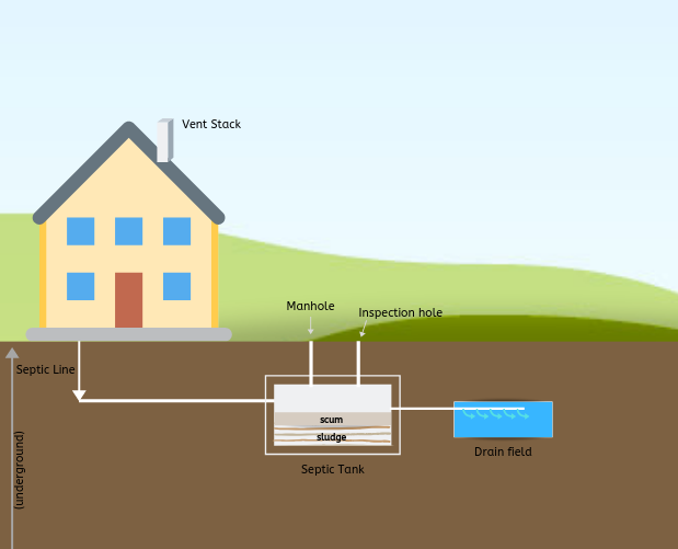 What You Must Know If You Buy A House With A Septic System